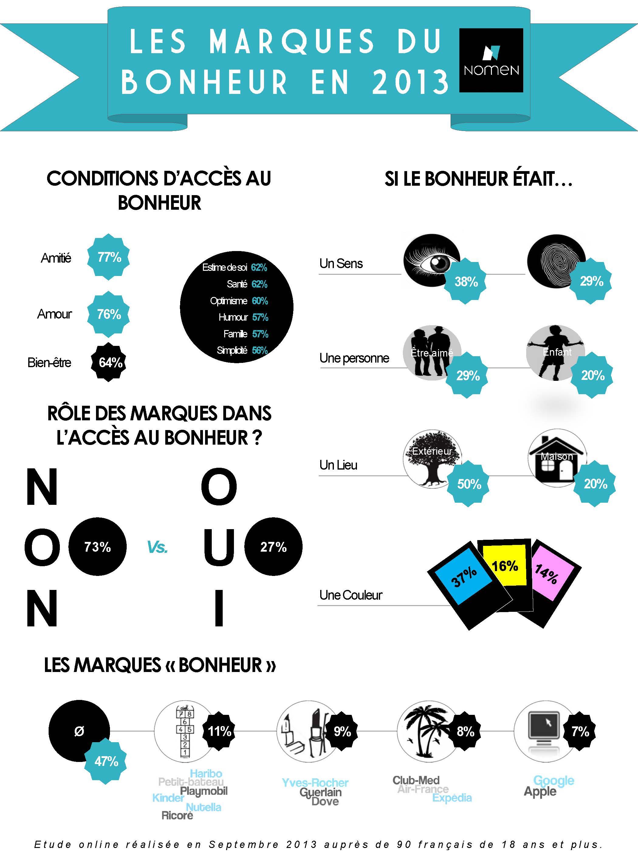 InfographieBONHEUR