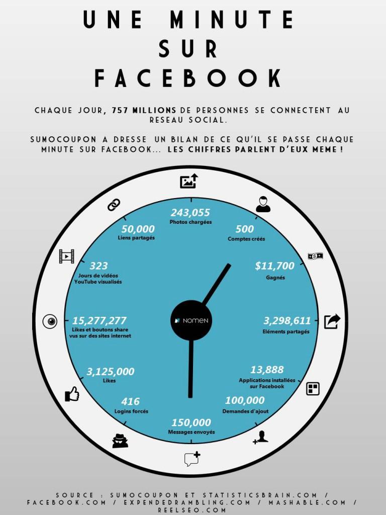 Infographie - Les chiffres Facebook 2014