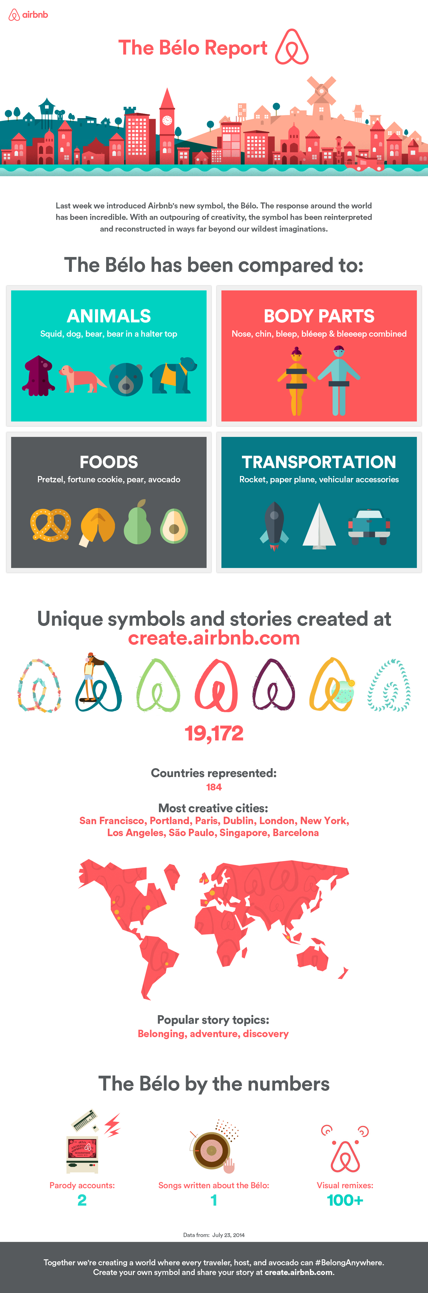 Airbnb_Belo_infographic