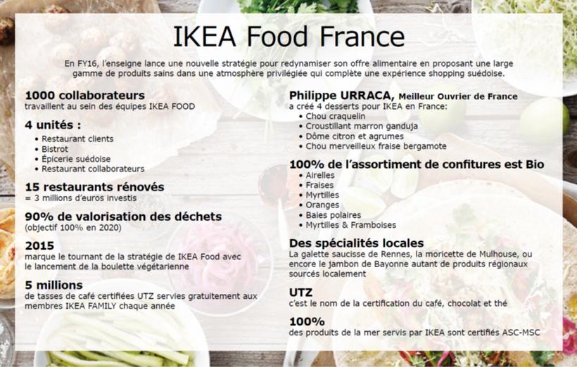 ikea-food-france-en-chiffres-820x0